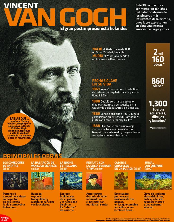 #UnDíaComoHoy, 30 de marzo de 1853, nació uno de los pintores más influyentes de la historia, Vicent Van Gogh. #InfografíaNotimex