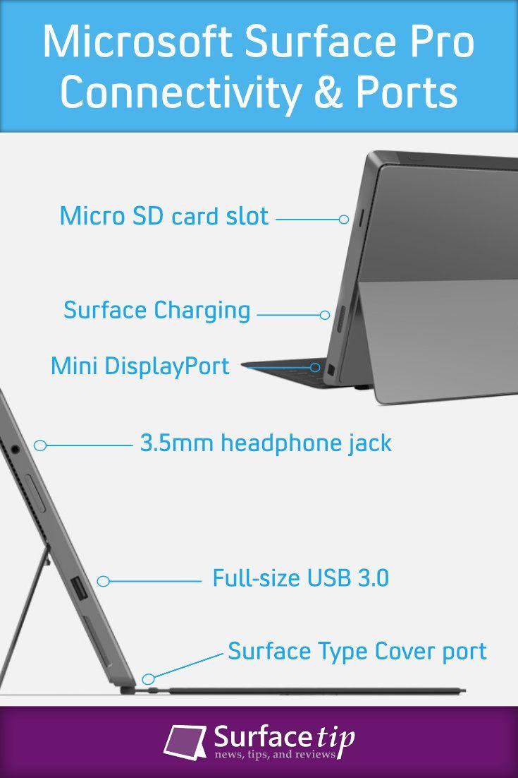 Microsoft Surface Pro 1 Connectivity Ports Microsoft Surface Pro Microsoft Surface Surface Pro