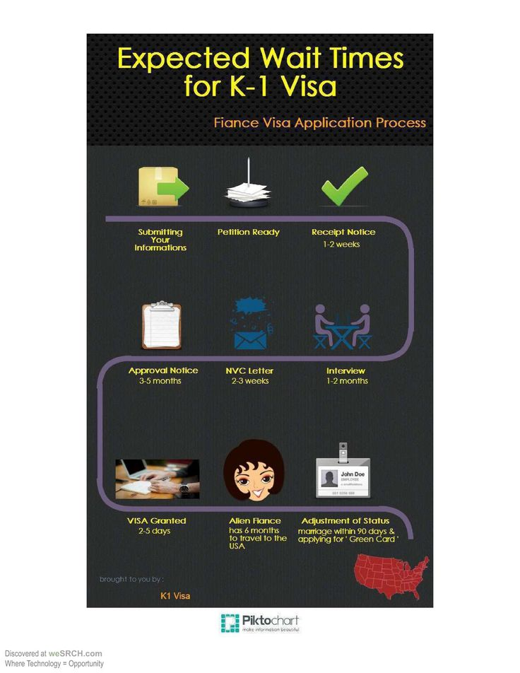 K1 Visa Infographic by Americanfiancevisa