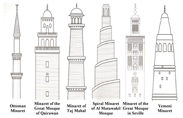 Minarets illustration recommended by andrea beaty author for Architectural decoration terms