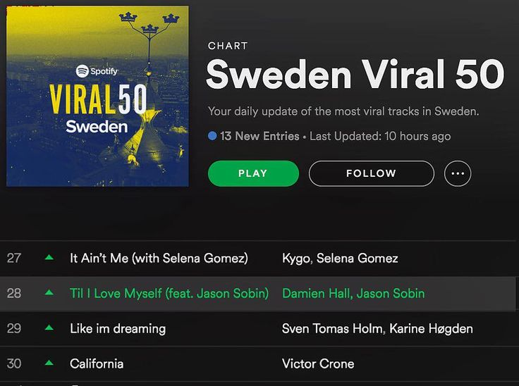 Massive viral moves on Damien Hall ft Jason Sobin touching Kygo and Selena at #28 in the Viral 50 - well done guys! https://open.spotify.com/track/5Z1n3cOuTDxBTG9JMFMBhs