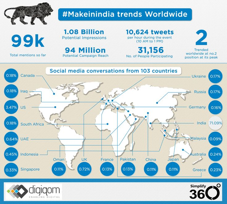 trends in India-a perspective from make in India