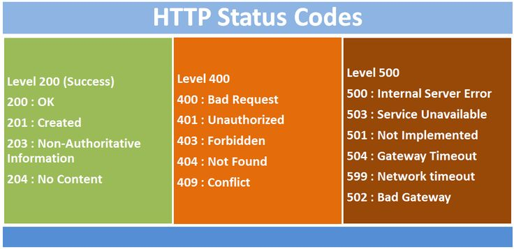 """Introduction This article of the series """"Web API with ASP.NET Core"""" will focus on topics like returning HTTP Status Codes from API, their importance, and returning sub resources. We learned how to …"""