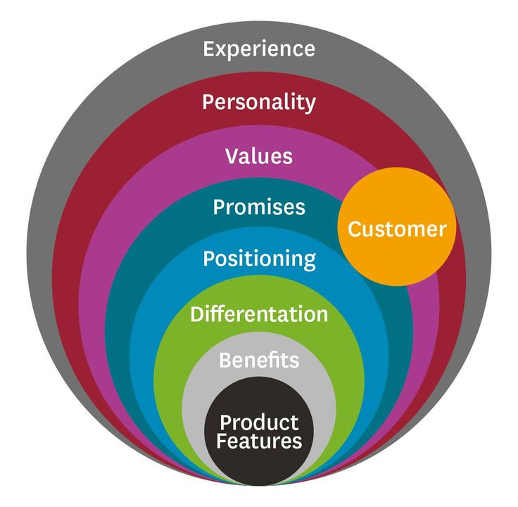 Customer vs. Product & Brand Strategy – Experience, Personality, Values, Promises, Positioning, Differentiation, Benefits, Product Features.