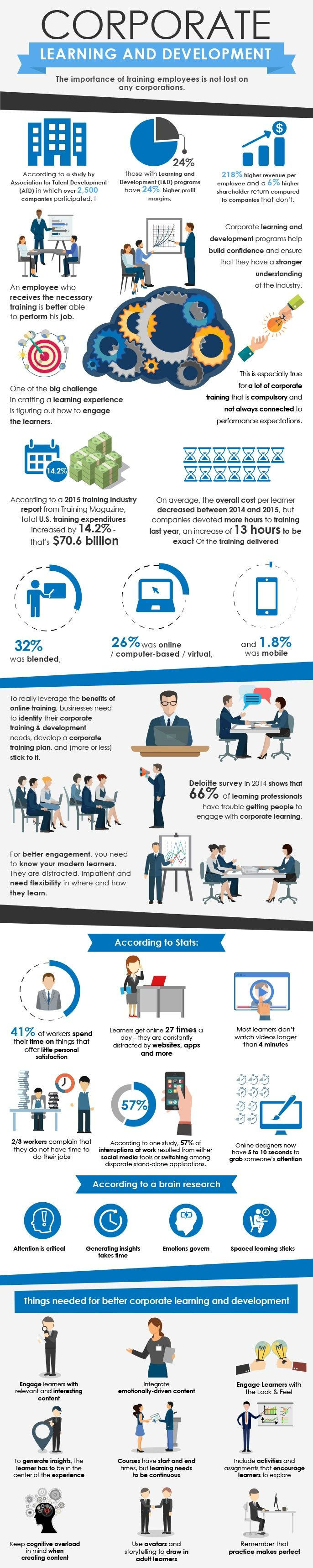 Corporate Learning and Development Infographic - http://elearninginfographics.com/corporate-learning-and-development-infographic/