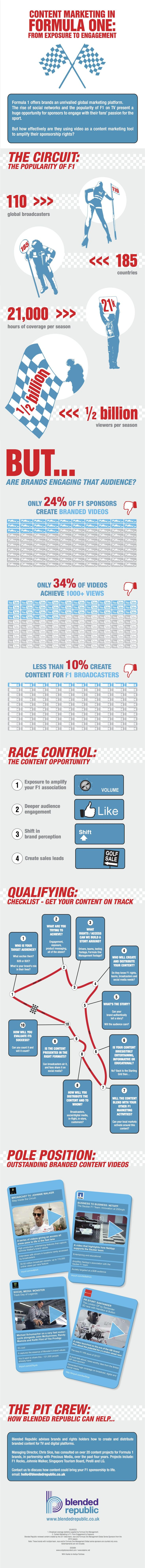 A Missed Opportunity For F1 Sponsors [Infographic]