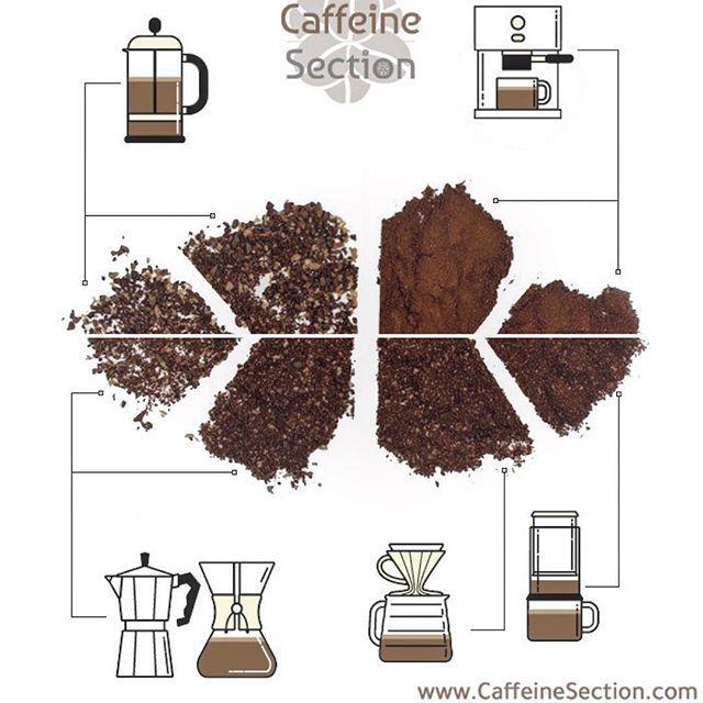 من أجل أن تحصل على كوب مميز وغني بالايحاءت في عالم القهوة المختصة درجات الطحن تعتبر أهم العوامل المؤثرة على الطعم والقوام ودرجة الطح Caffeine Coffee Instagram