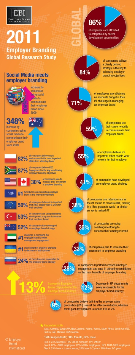 2011 Global Employer Branding Study Results [infographic]