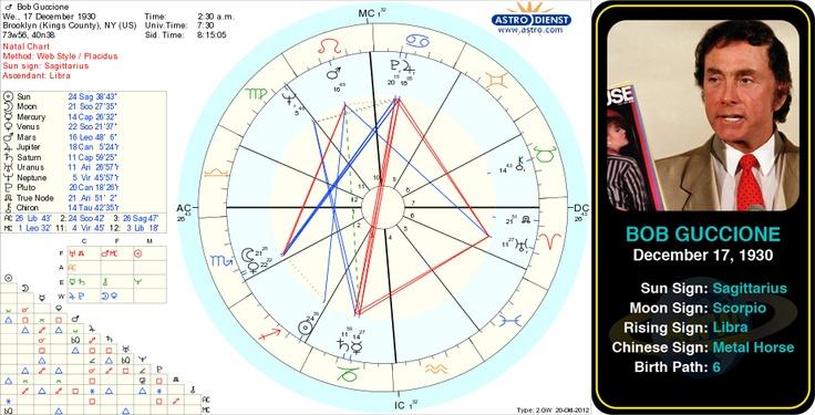 Bob Guccione's birth chart.   Bob Guccione was the founder and publisher of the adult magazine Penthouse until his resignation in November 2003. #astrology #birthchart #natalchart #sagittarius #birthday #bobguccione