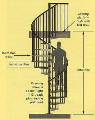Best Spiral Stairs Design Libraries 23 Ideas Design Stairs 400 x 300
