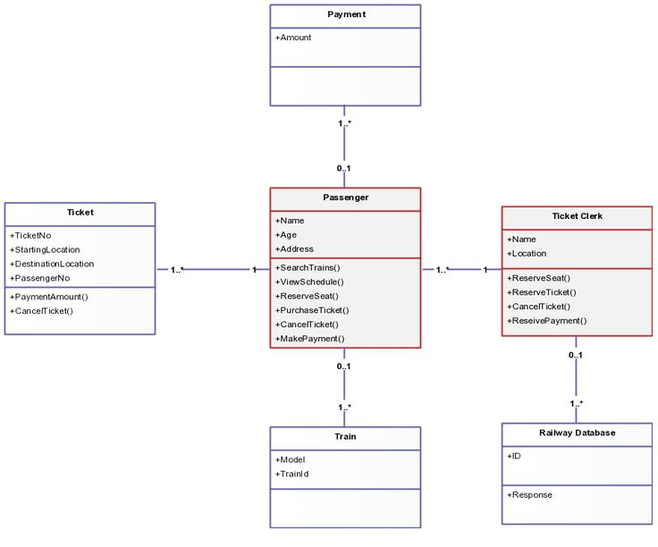 Class Diagram Templates to Instantly Create Class Diagrams ...