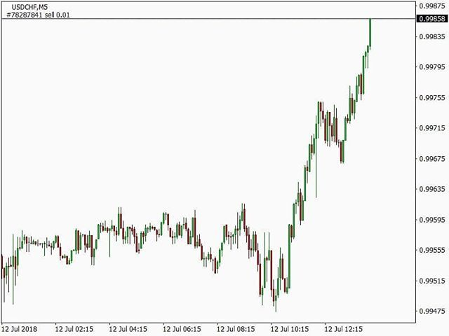 Sell Usdchf Forex Usd Chf Trading Invest Currencies