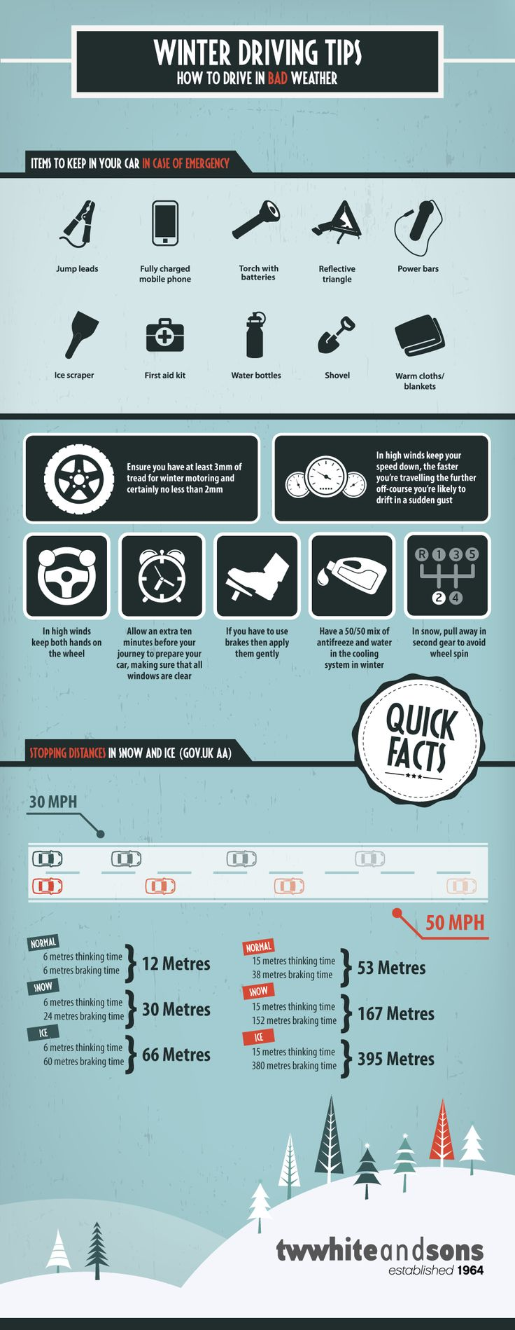 Winter Driving Tips Infographic WINTER DRIVING TIPS http://www.mycargossip.com/blog.php?pid=225&name=always-be-prepared-surviving-winter-driving