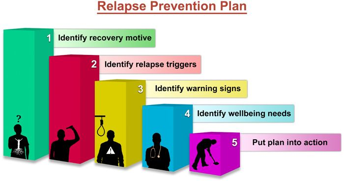 how to create a relapse prevention plan