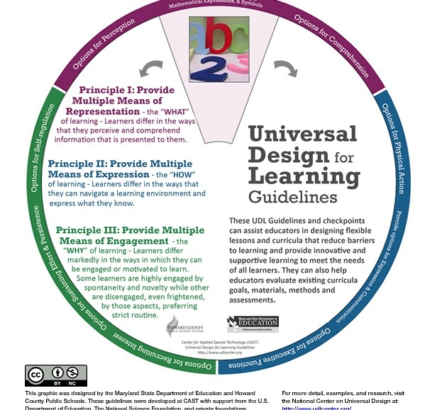 1000 Images About Universal Design For Learning On Pinterest Design Teaching And Lesson Plans