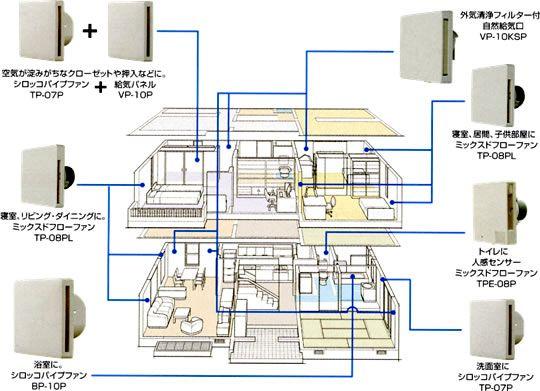 家庭用24時間換気システム(第3種ダクトレス)プラン例