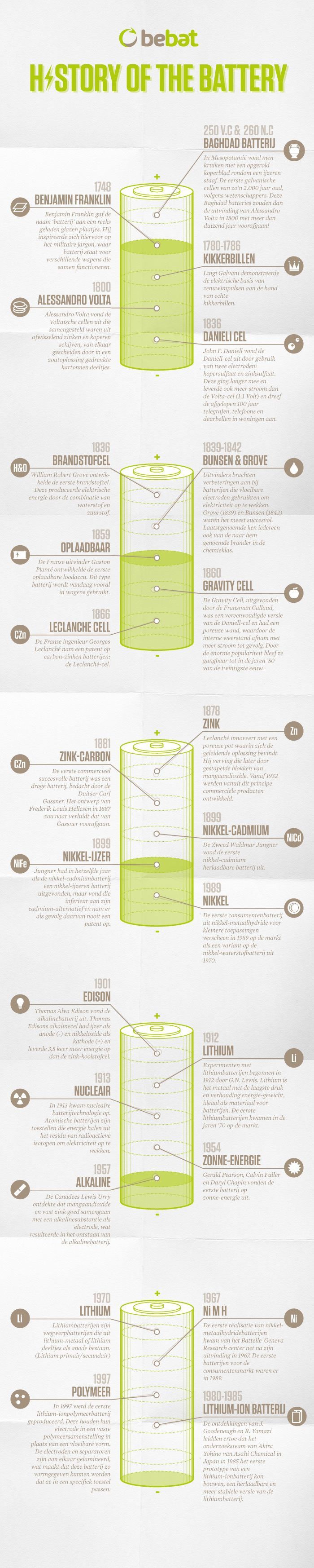 Infographic the history of the battery