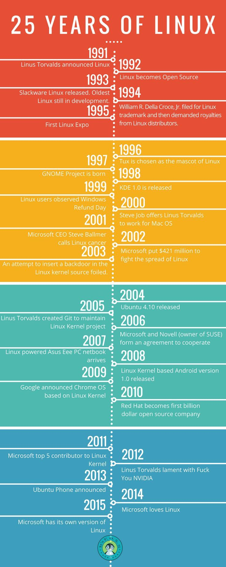 The history of linux | Guides | Linux, Information graphics