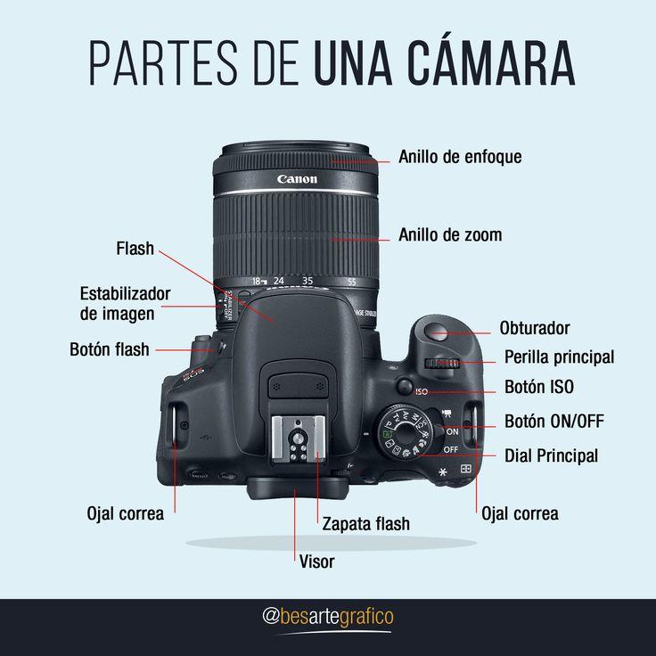 Partes de una cámara