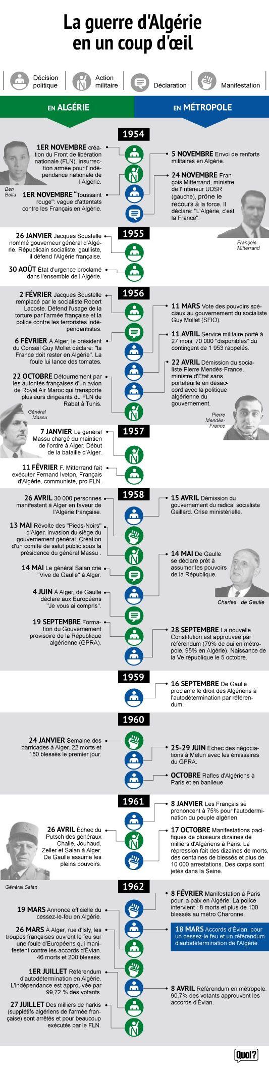 Infographie Guerre d'Algérie