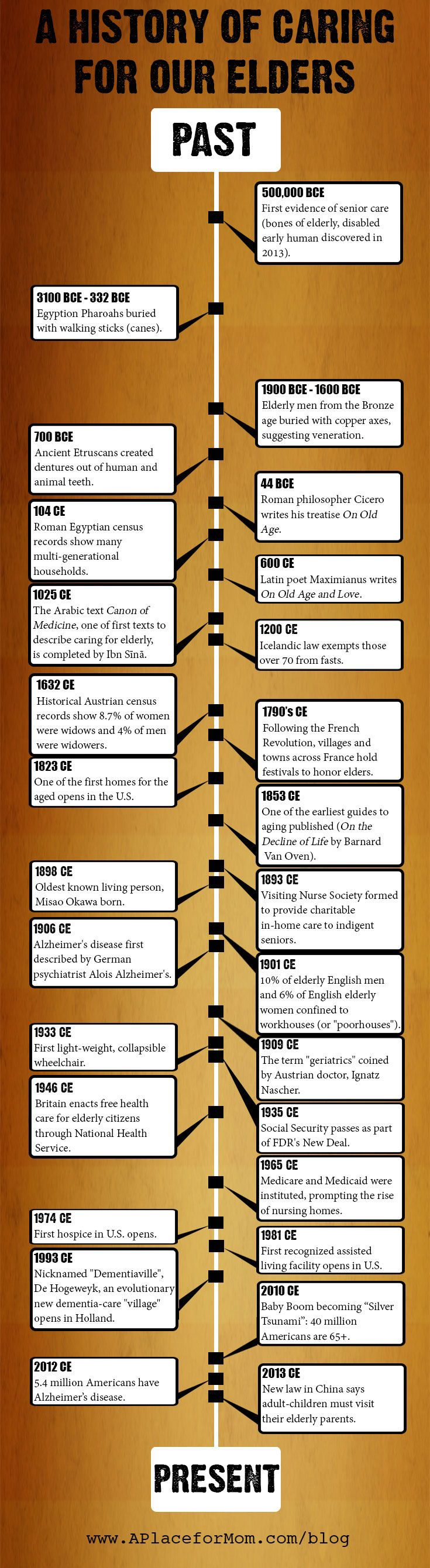 Timeline of senior care
