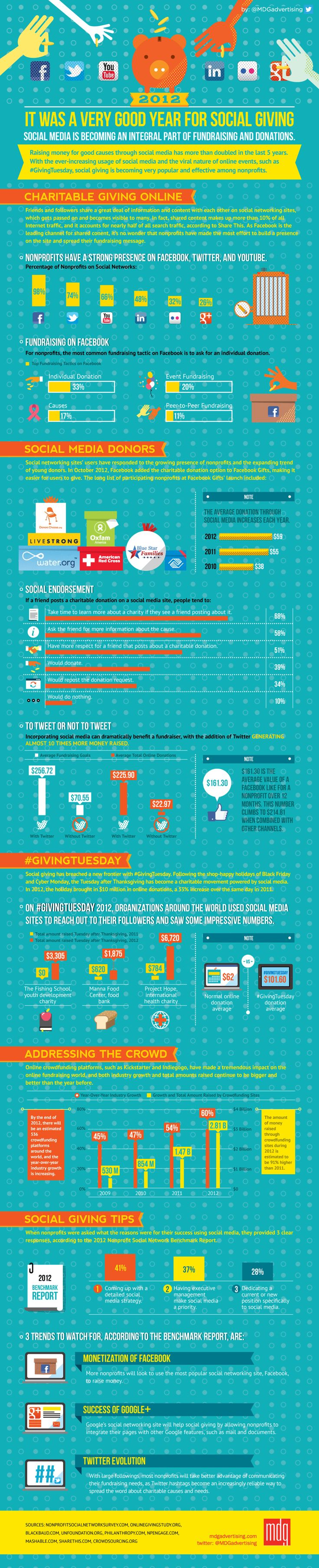 2012: It Was a Very Good Year for Social Giving [Infographic]