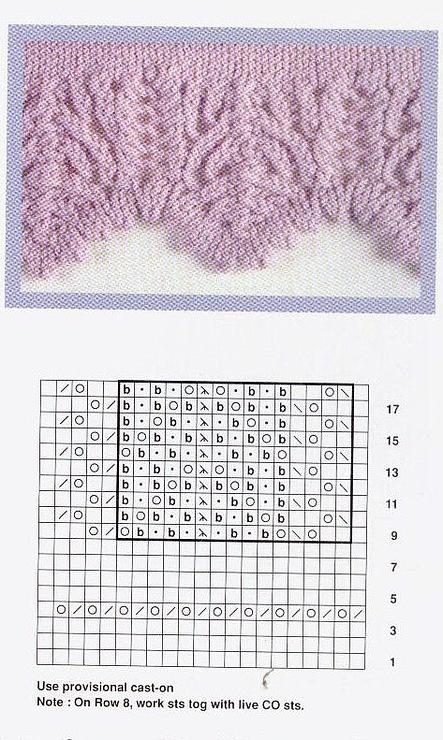 knitting, edging, lace, border.  b = knit through the back?   = ssk  / = k2tog  O = yo  . = purl?