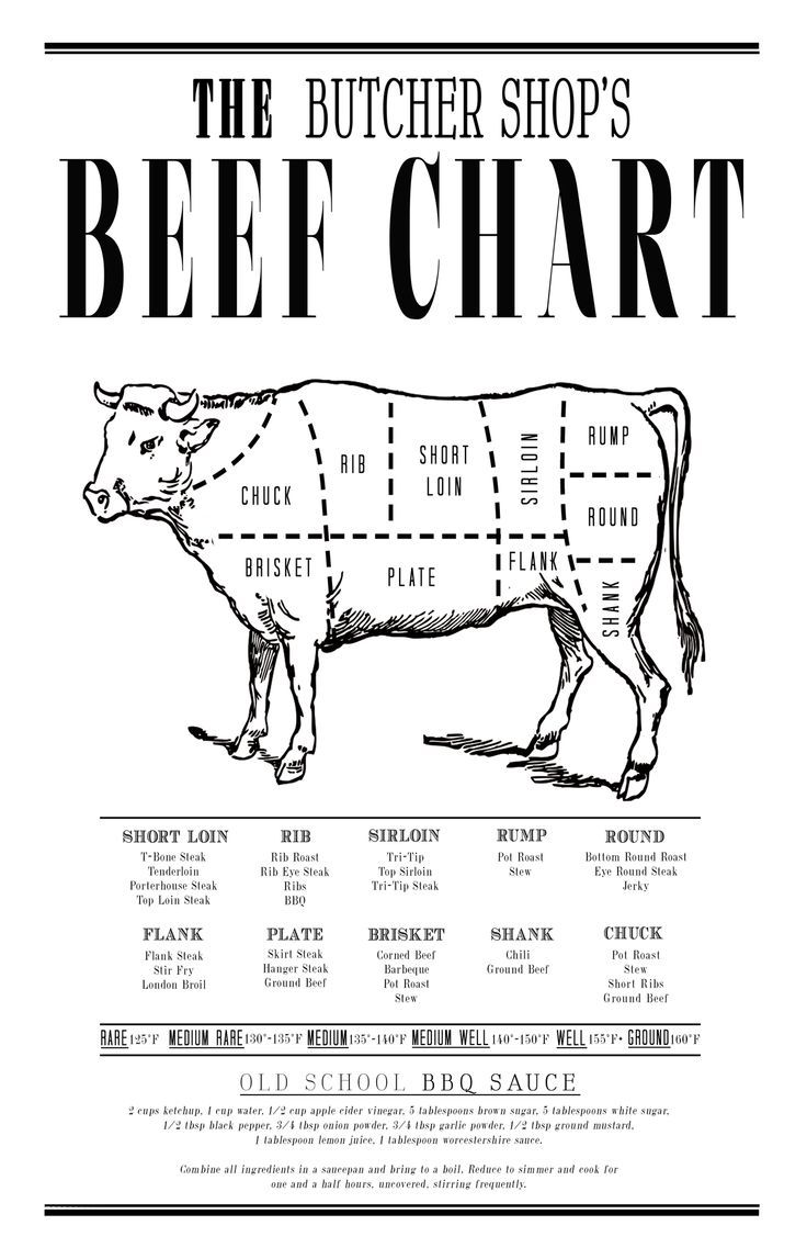 Pig Meat Diagram likewise Veal Parts Diagram besides Beef Cuts Chart additionally  on hog processing chart