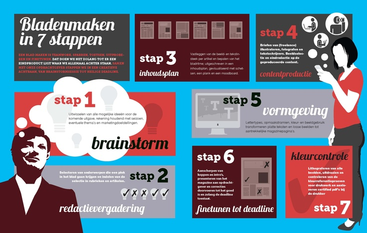 Making a magazine in 7 steps   #Labelmag 1-2012
