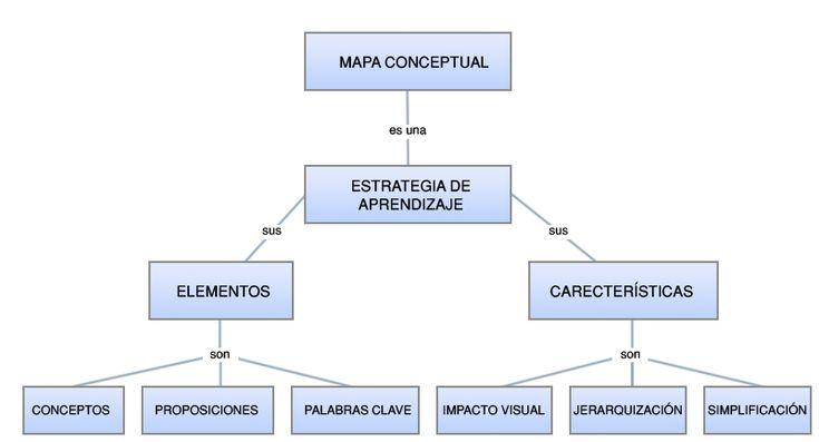 ejemplo de mapa conceptual con imagenes - Buscar con Google