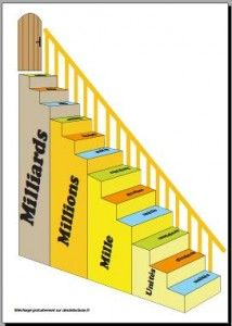 Tableau de numération présenté sous la forme d'un escalier qui permet de mieux visualiser les classes.