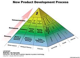 New product development process depicted as a pyramid of functional blocks.