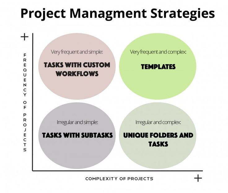 10 best Wrike Project Management images on Pinterest Project - software request form