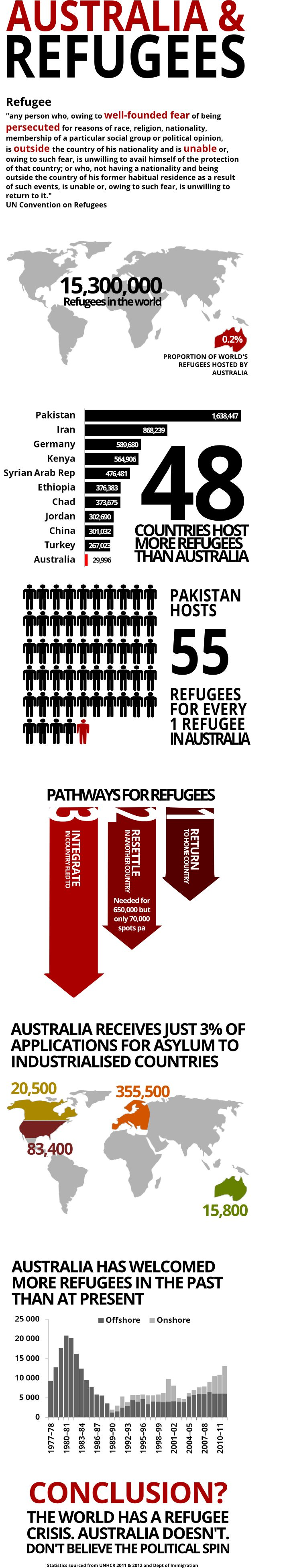 Refugee infographic. This makes me embarrassed by our government. No wonder the world is now looking at Australia as the MEAN country!
