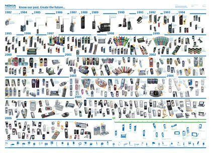 Evolucion de los Celulares Nokia