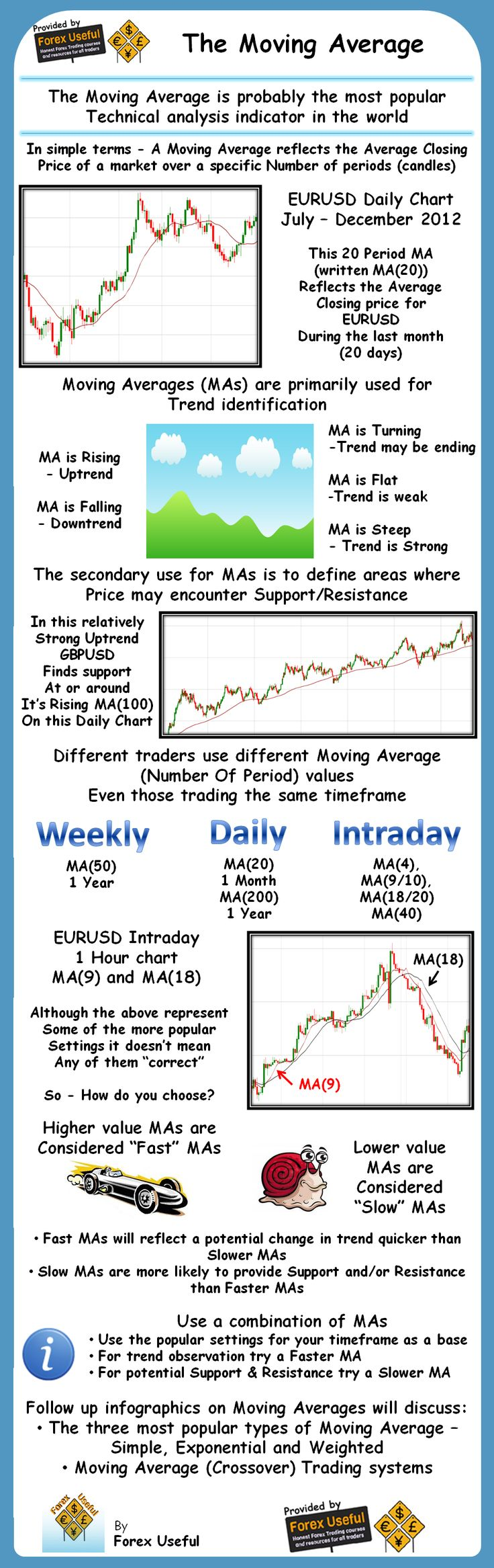 Market trading indicators