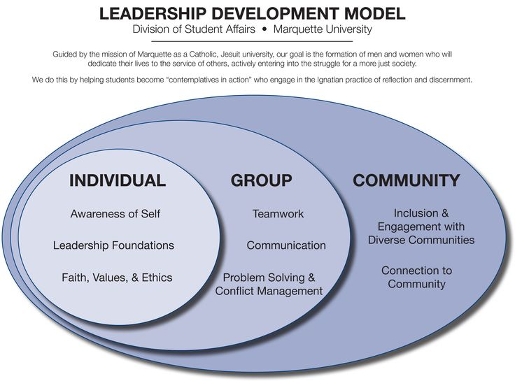 This is a leadership model that would be useful in a career as a Therapeutic Recreation Specialist.