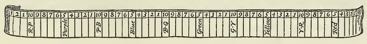 Illustration of a long band subdivided into 10 numbers per simple hue to represent variations in Hue in the Munsell Color System.From the 1921 book: A Grammar of Color, A Practical Description of the Munsell Color System with Suggestions for Its Use