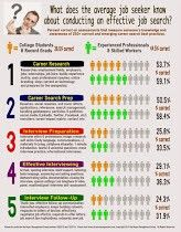 Did you know... fewer than 50% of people know how to look for a job effectively? Check out today's ...