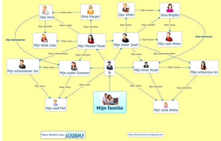 Mijn familie - Modèle gratuit PDF