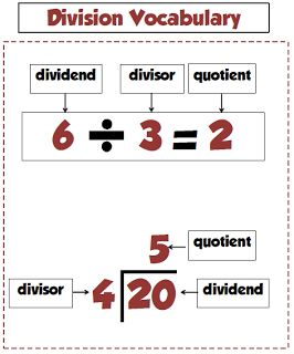 Division Poster for vocabulary words: Freebie! Awesome posters...students always have so much trouble with these!