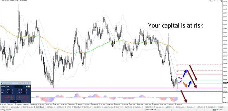 Forex market after Italian referendum http://buff.ly/2h51yWq #Forex #trade #italianreferendum #volatility - Your capital is at risk