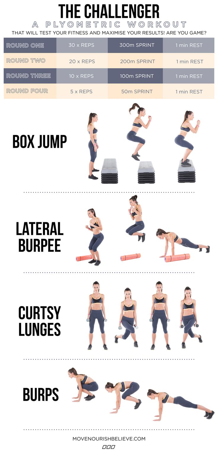 Plyometric training is a category of movements that use super explosive actions in short amounts of time like squat jumps, tuck jumps and burpees! They require minimal equipment so these bad boys can be done anywhere, anytime! So instead of clocking up the k's, why not try your hand at this super quick and super effective workout that will challenge both your mind and your body! What doesn't kill you makes you stronger… right?
