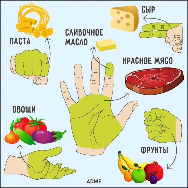 Сколько пищи нужно съедать
