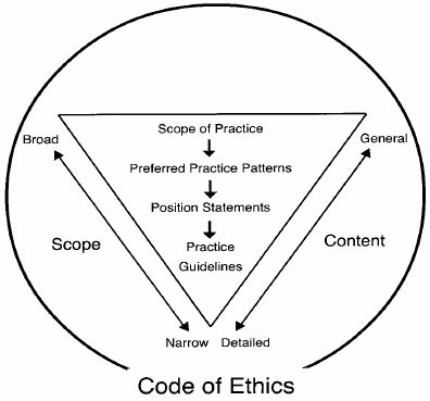 Code of Ethics for Pathologists