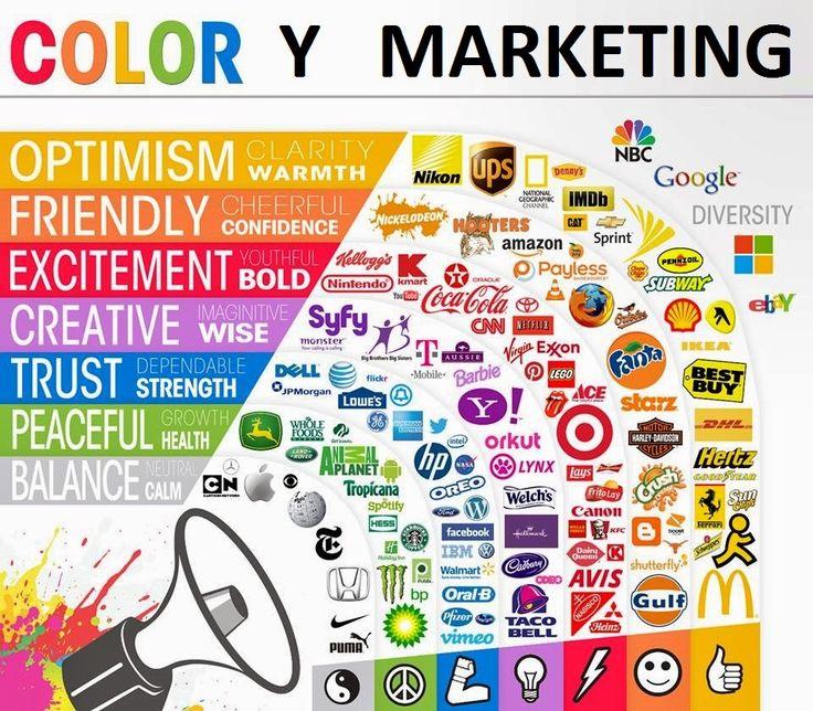 Los 5 sentidos en el marketing. El marketing sensorial | Descubre Marketing