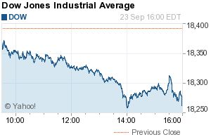 Dow Jones Industrial Average (^DJI)