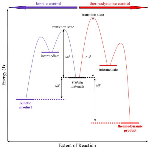A Generalised Energy Profile Diagram For Kinetic Versus