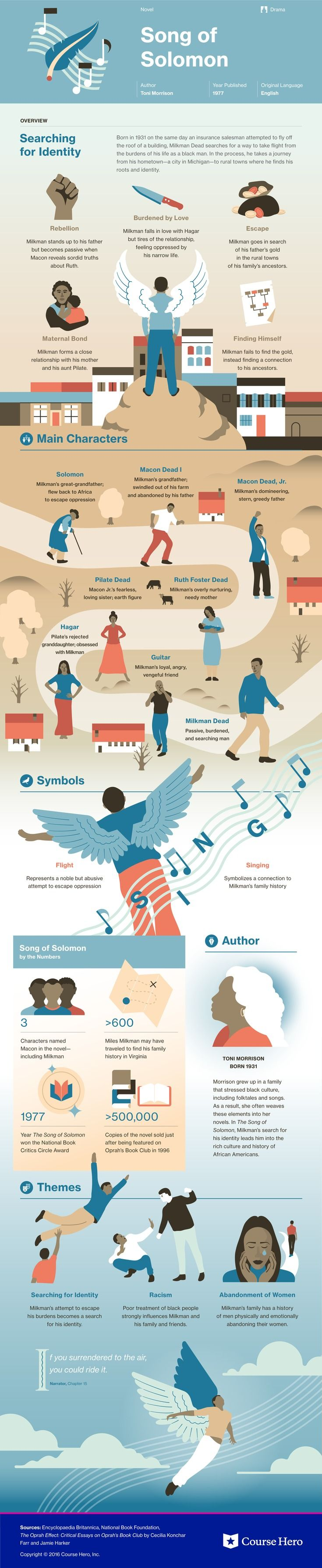 This @CourseHero infographic on Song of Solomon is both visually stunning and informative!