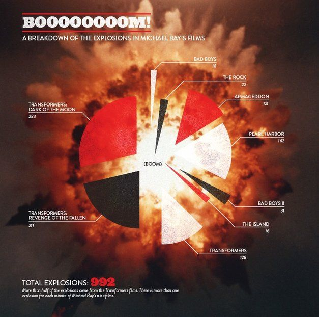 The Many Explosions of Michael Bay: An Infographic